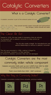 Catalytic Converters Infographic | Ripley's Total Car Care